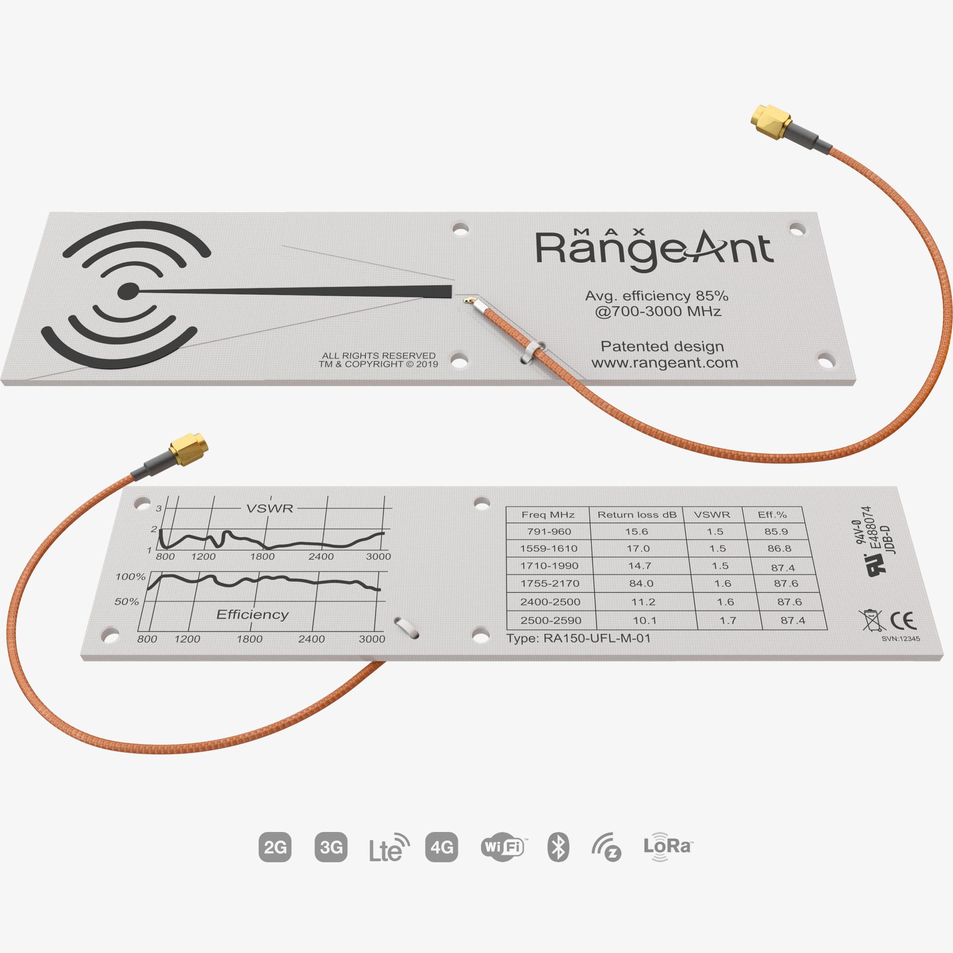 RangeAnt wideband antenna Max150